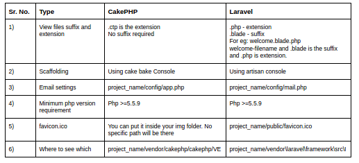 Application Structure comparison between Laravel and Cakephp 3 x