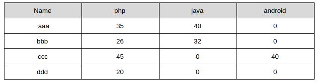 MySQL | How to convert row values into column names