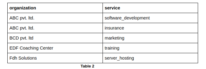 MySql | Show only columns as rows which have specific value
