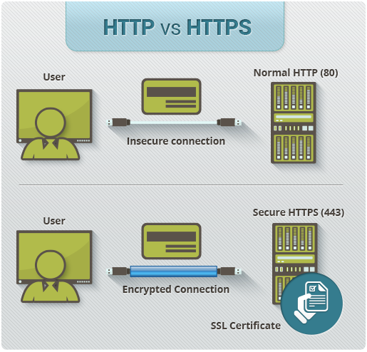 Secure HTTPS protocol