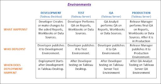 Tableau development environment setup alternatives