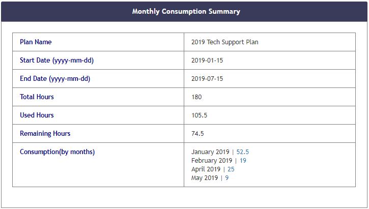 consumption-summary